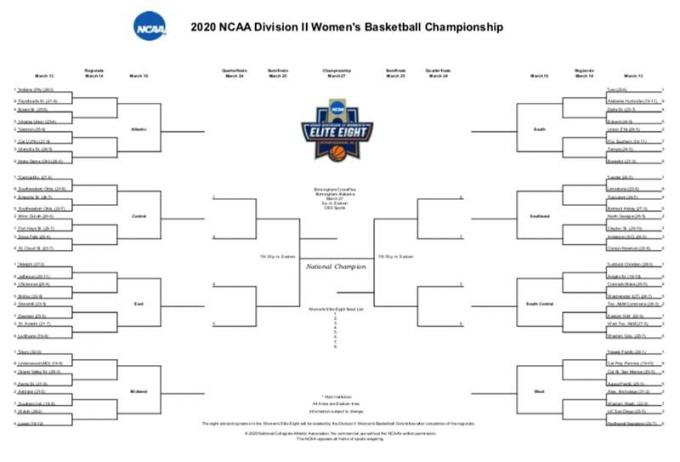 NCAA Womens Basketball Tournament: Final Four - Championship Game (Time: TBD) [CANCELLED] at Alamodome